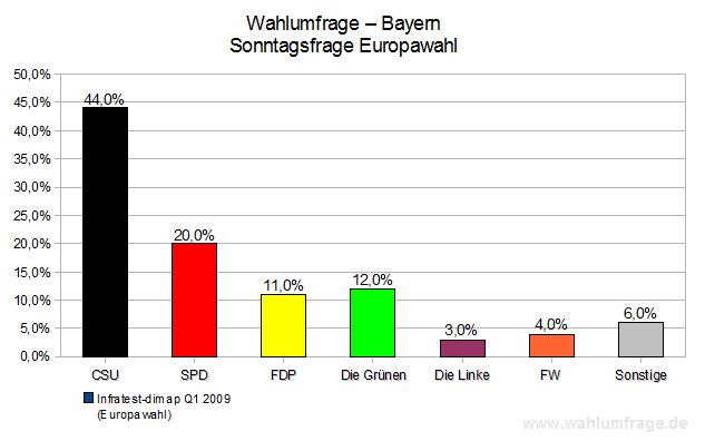 Europawahl Nach Bundesländern
