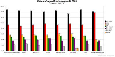 7 aktuelle Umfragen zur Bundestagswahl 2009 im Vergleich (Stand: 02.09.09)