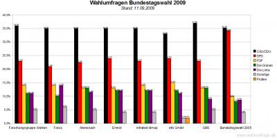 7 Wahlumfragen / Sonntagsfragen zur Bundestagswahl 2009 im Vergleich (Stand: 11.09.2009)