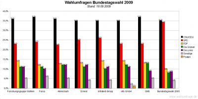 7 Wahlumfragen / Sonntagsfragen zur Bundestagswahl 2009 im Vergleich (Stand: 18.09.09)