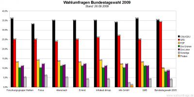 7 Wahlumfragen zur Bundestagswahl im Vergleich (Stand: 26.09.09)