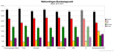 6 aktuelle Wahlumfragen/Sonntagsfragen zur Wahl des Deutschen Bundestags im Vergleich (Stand: 30.01.2011)