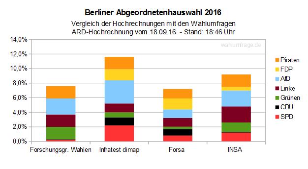 Wahlberechtigte Berlin
