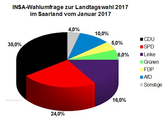 Wahlberechtigte Saarland