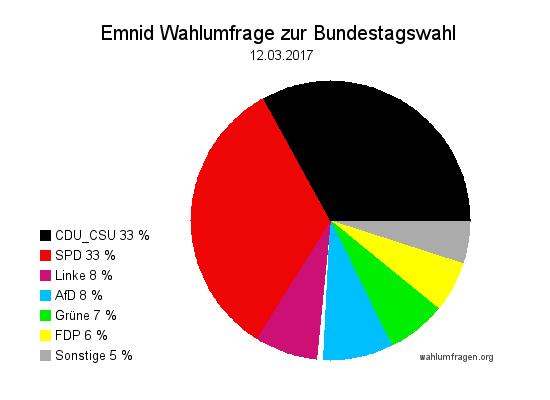 Neuste Emnid Wahlumfrage / Wahlprognose  zur Bundestagswahl 2017 vom 12. März 2017.