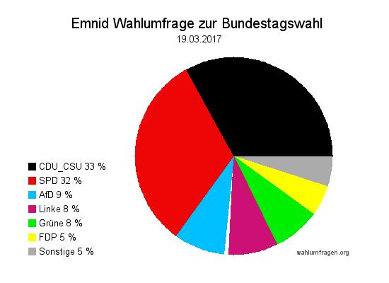 Neuste Emnid Wahlumfrage / Wahlprognose zur Bundestagswahl 2017 vom 19. März 2017.
