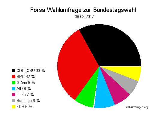 Neue Forsa Wahlprognose / Wahlumfrage zur Bundestagswahl 2017 vom 8. März 2017.