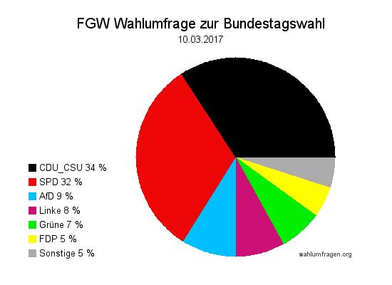 Neue Forschungsgruppe Wahlen (Im Auftrag des ZDF Politbarometers) Wahlprognose zur Bundestagswahl 2017 vom 10. März 2017.