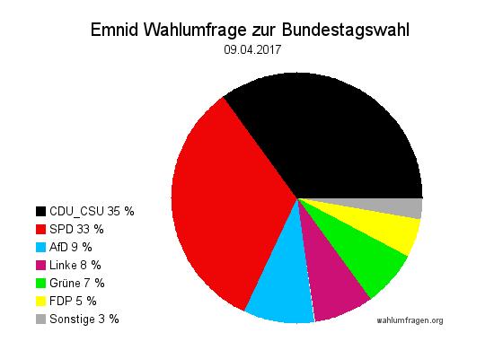 Neuste Emnid Wahlumfrage / Sonntagsfrage zur Bundestagswahl 2017 vom 09. April 2017.