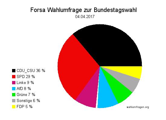 Neue Forsa Wahlprognose / Wahlumfrage zur Bundestagswahl 2017 vom 04. April 2017.