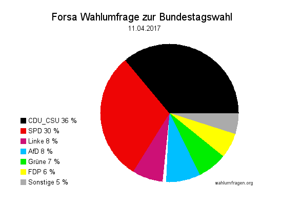 Neue Forsa Wahltrend / Wahlumfrage zur Bundestagswahl 2017 vom 11. April 2017.