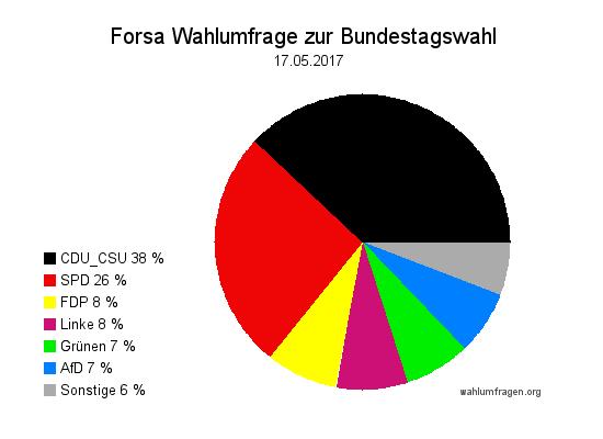 Neue Forsa Wahltrend / Wahlumfrage zur Bundestagswahl 2017 vom 17. Mai 2017.