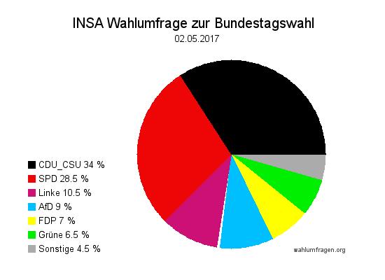 INSA Wahlumfrage / Wahlprognose zur Bundestagswahl 2017 vom 02. Mai 2017.