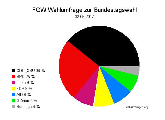 Neue Forschungsgruppe Wahlen Wahlprognose zur Bundestagswahl 2017 vom 02. Juni 2017.