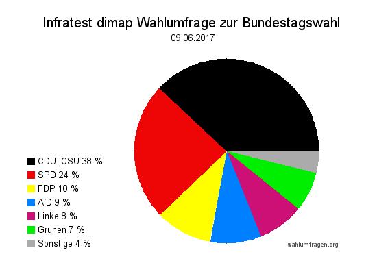 Aktuelle Infratest dimap Sonntagsfrage zur Bundestagswahl 2017 – 09. Juni 2017.