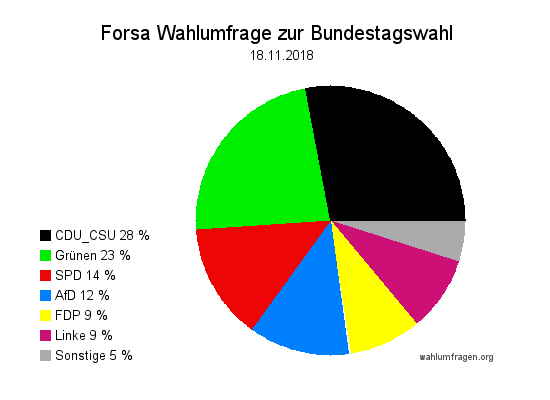 Wahltrend Forsa